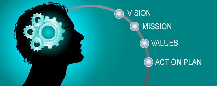 Vision Mission Values and Action Plan coming out of man's brain